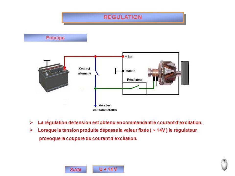 REGULATION Principe. La régulation de tension est obtenu en commandant le courant d'excitation.