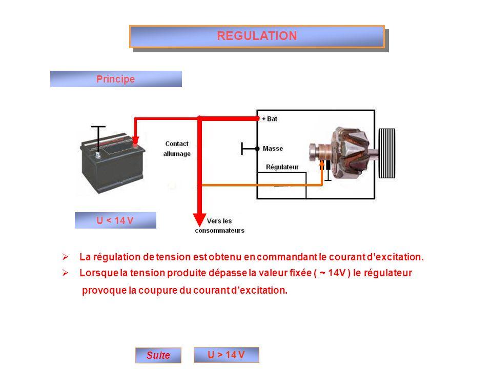 REGULATION Principe U < 14 V