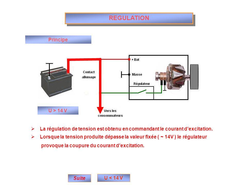 REGULATION Principe U > 14 V
