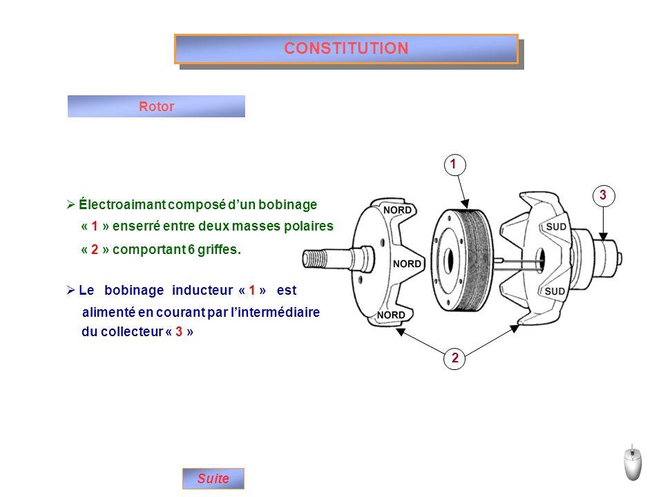 CONSTITUTION Rotor 1 3 Électroaimant composé d'un bobinage