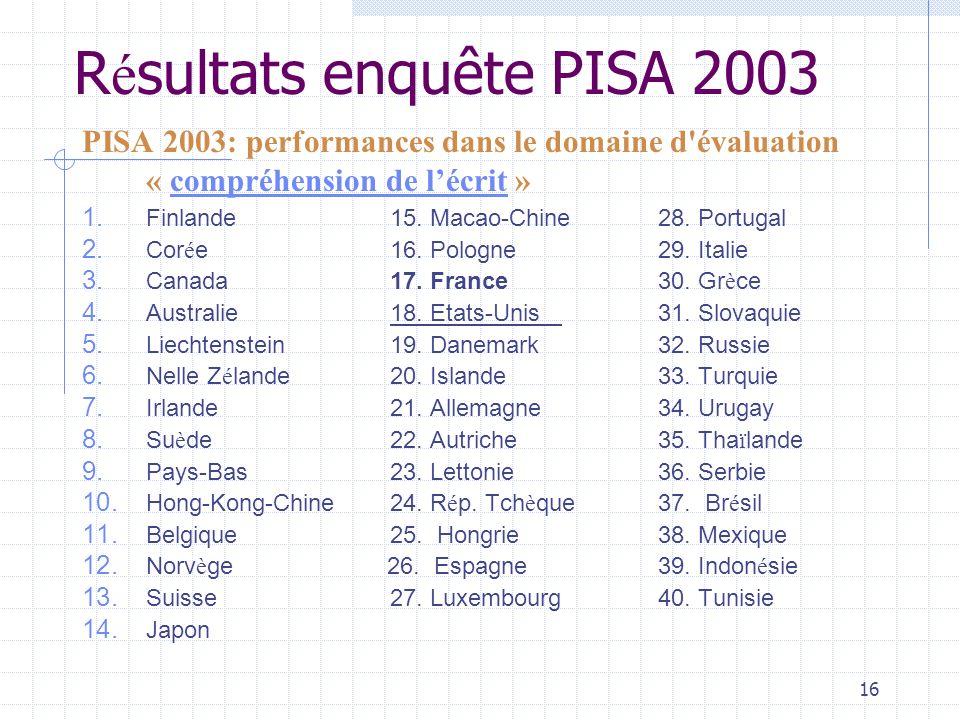 Résultats enquête PISA 2003
