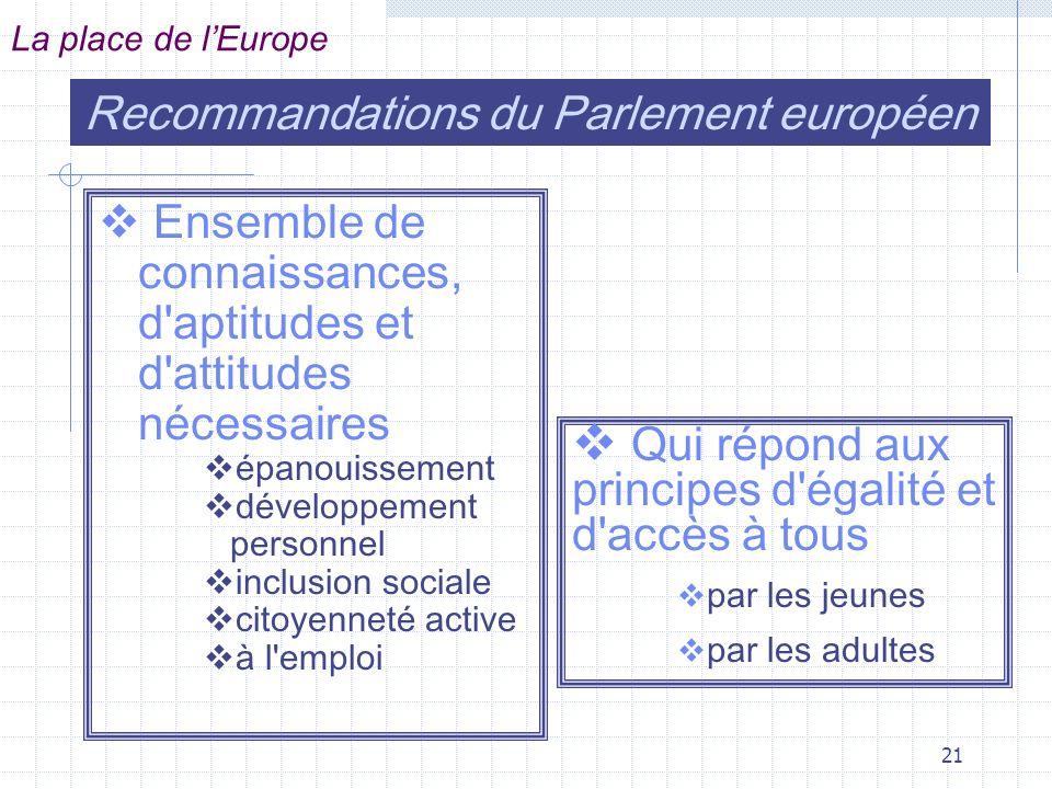 Recommandations du Parlement européen