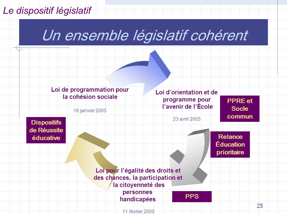 Un ensemble législatif cohérent
