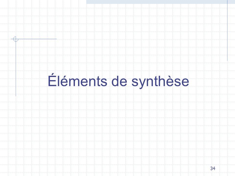 Éléments de synthèse
