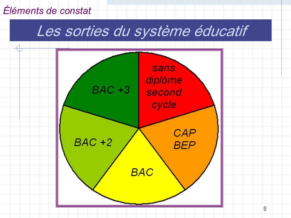Les sorties du système éducatif