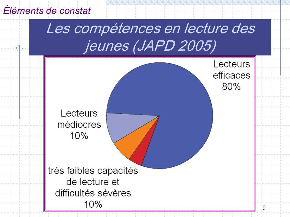 Les compétences en lecture des jeunes (JAPD 2005)