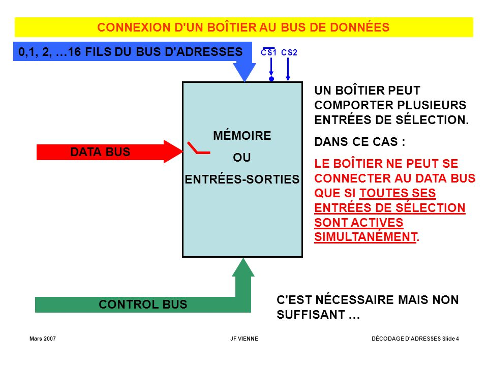 CONNEXION D UN BOÎTIER AU BUS DE DONNÉES
