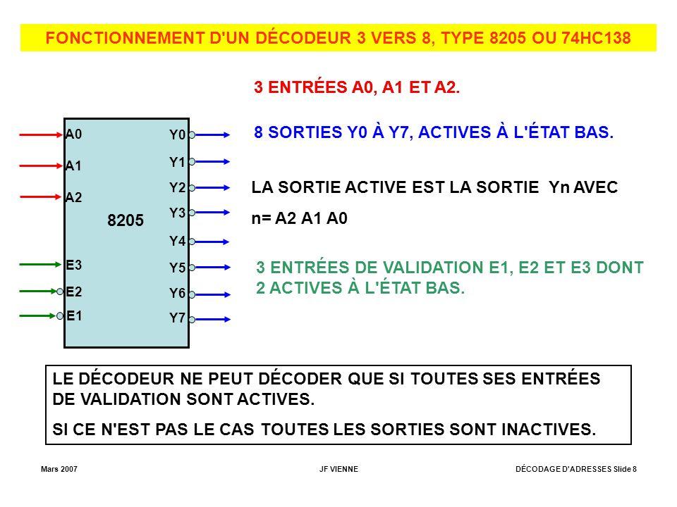 FONCTIONNEMENT D UN DÉCODEUR 3 VERS 8, TYPE 8205 OU 74HC138