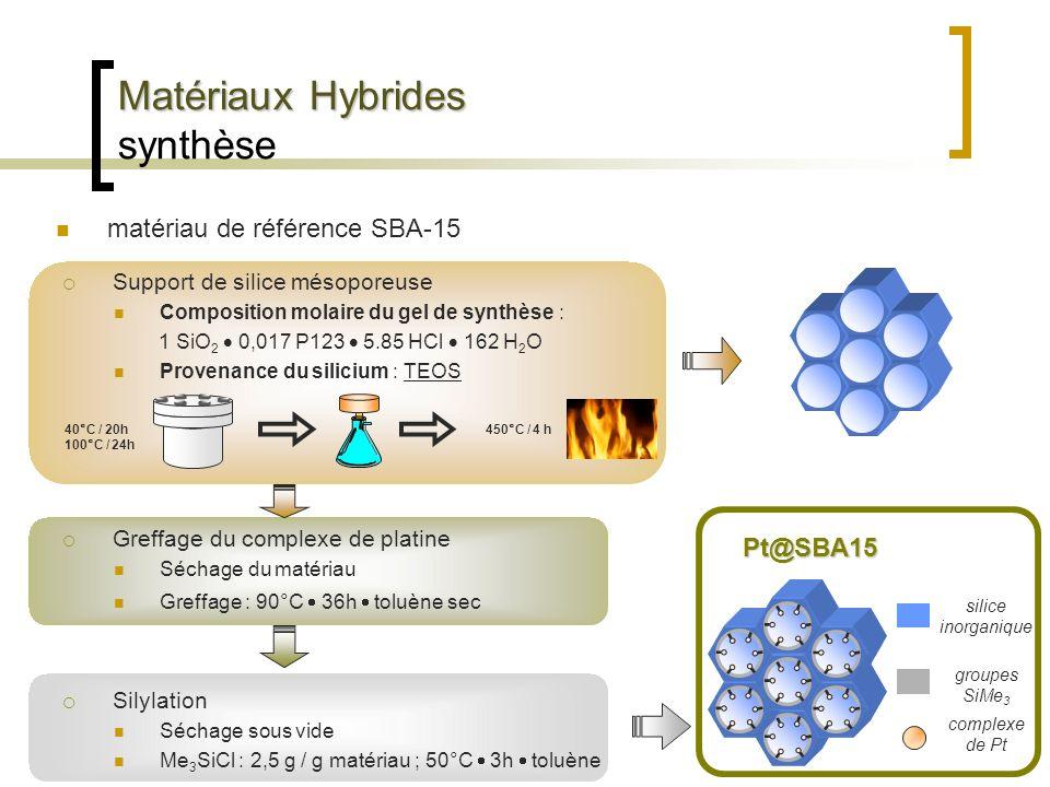 Matériaux Hybrides synthèse