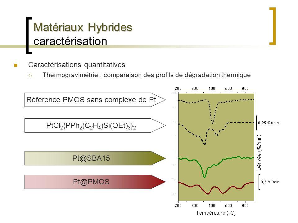 Matériaux Hybrides caractérisation