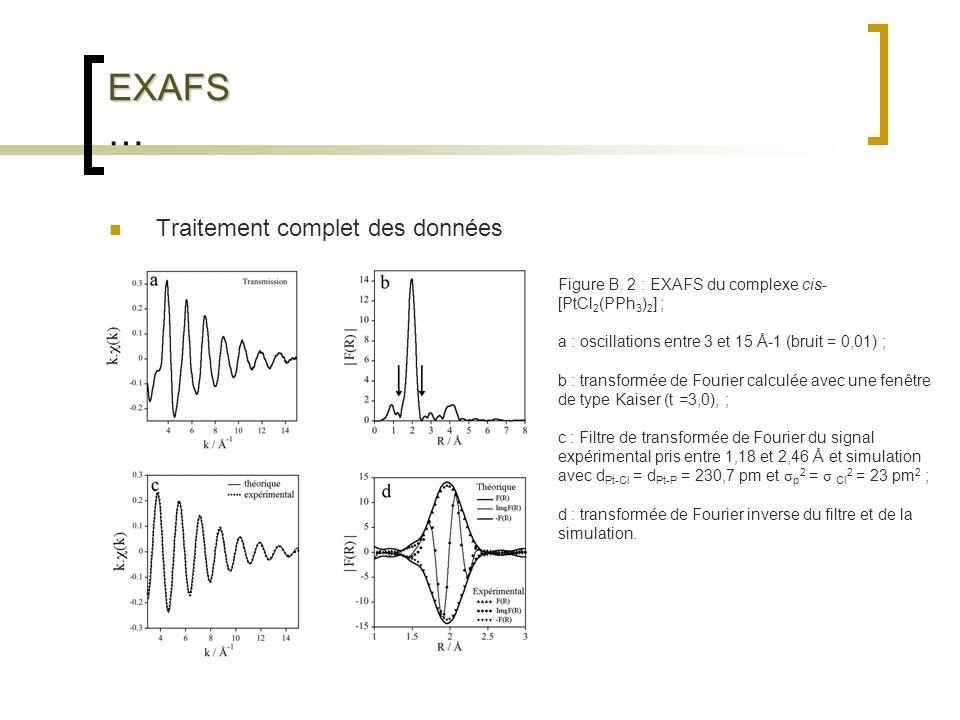EXAFS … Traitement complet des données