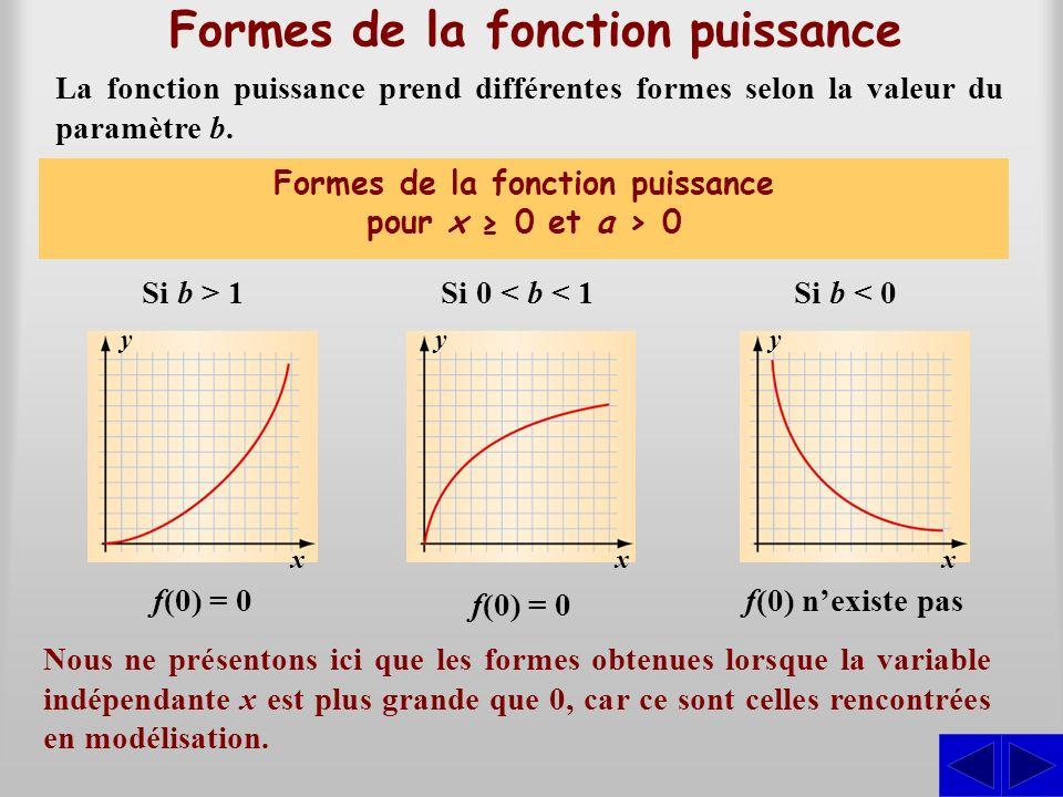 Formes de la fonction puissance