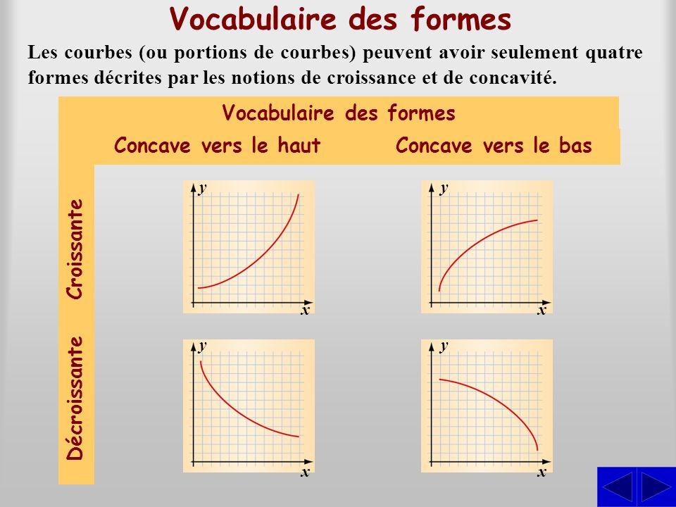 Vocabulaire des formes