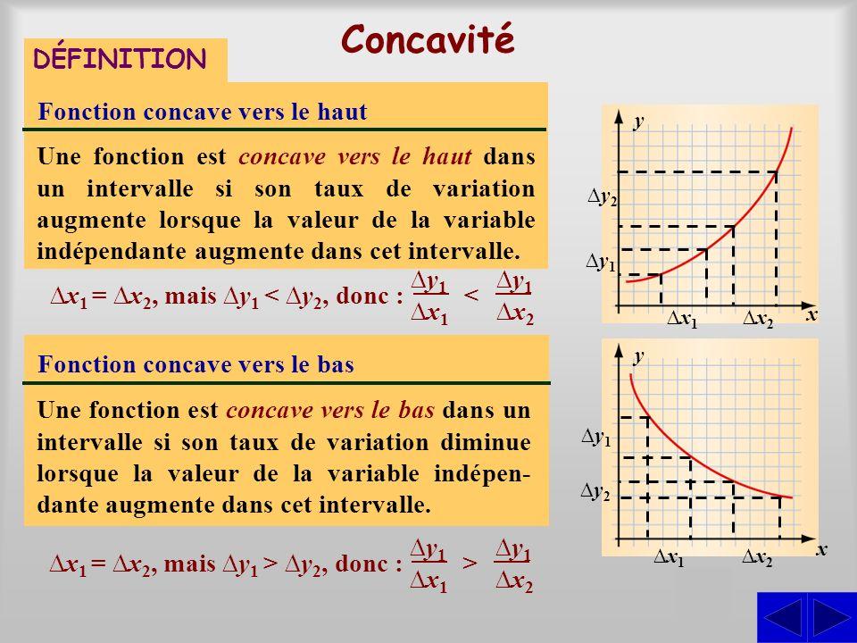 Concavité S DÉFINITION Fonction concave vers le haut