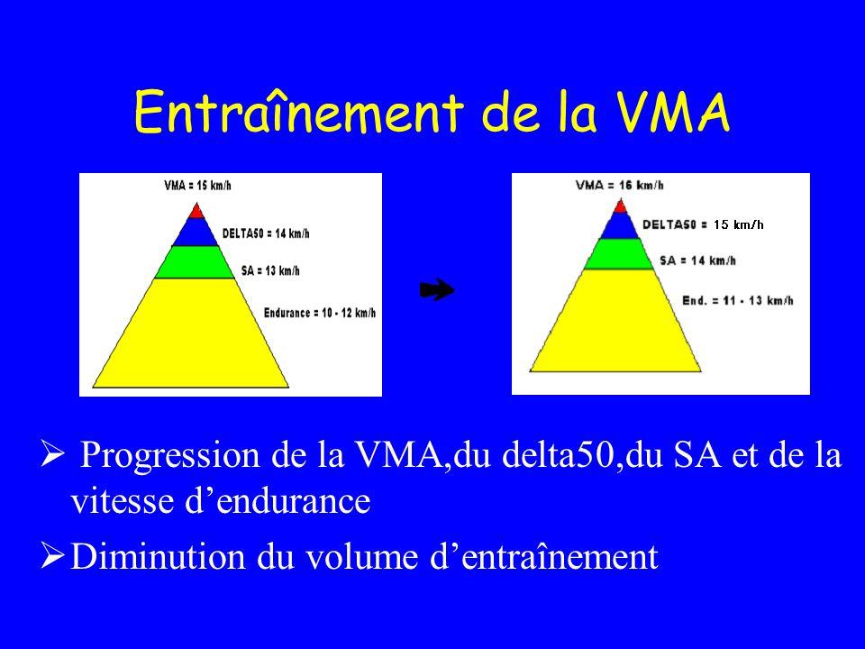 Entraînement de la VMA Progression de la VMA,du delta50,du SA et de la vitesse d'endurance.