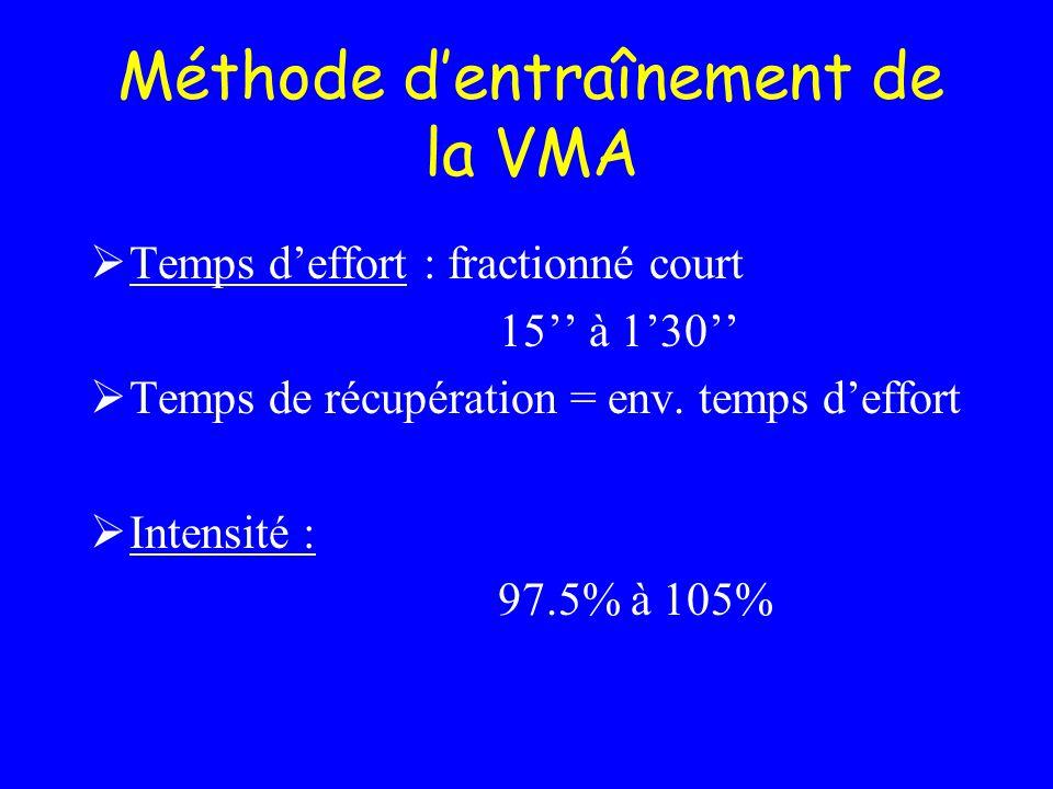 Méthode d'entraînement de la VMA