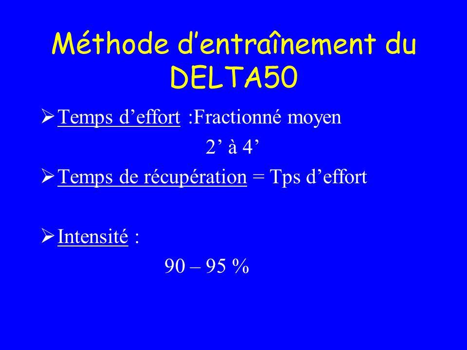 Méthode d'entraînement du DELTA50