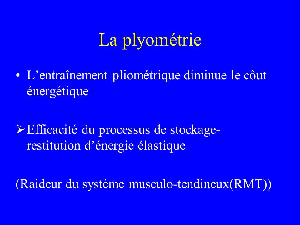 La plyométrie L'entraînement pliométrique diminue le côut énergétique