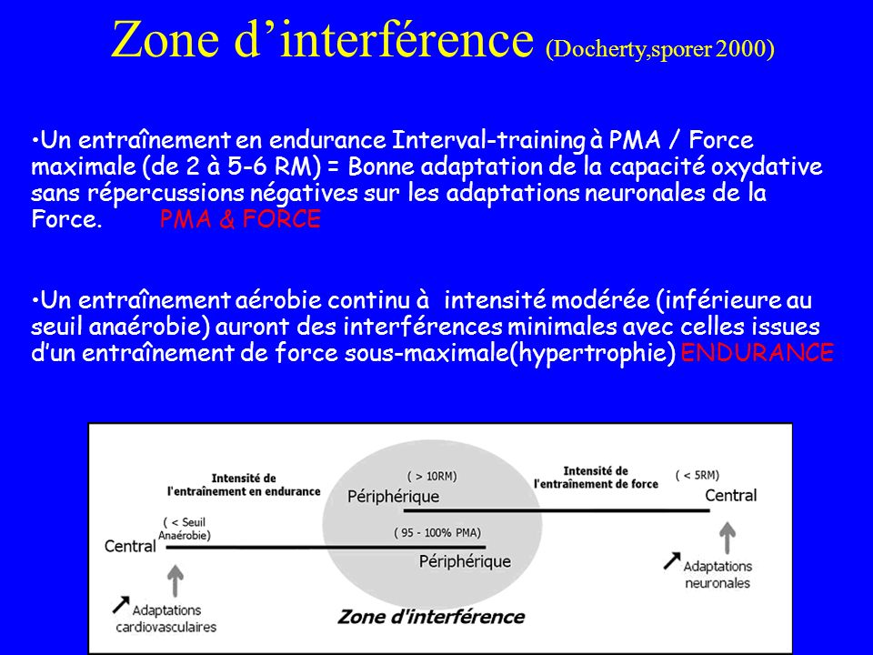 Zone d'interférence (Docherty,sporer 2000)