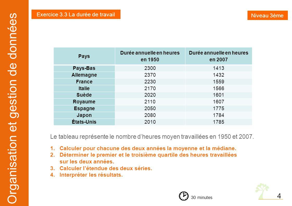 Durée annuelle en heures en 1950 Durée annuelle en heures en 2007