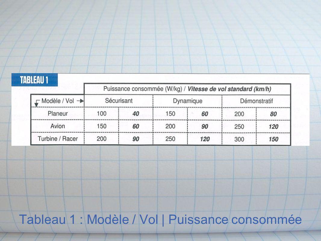 Tableau 1 : Modèle / Vol | Puissance consommée