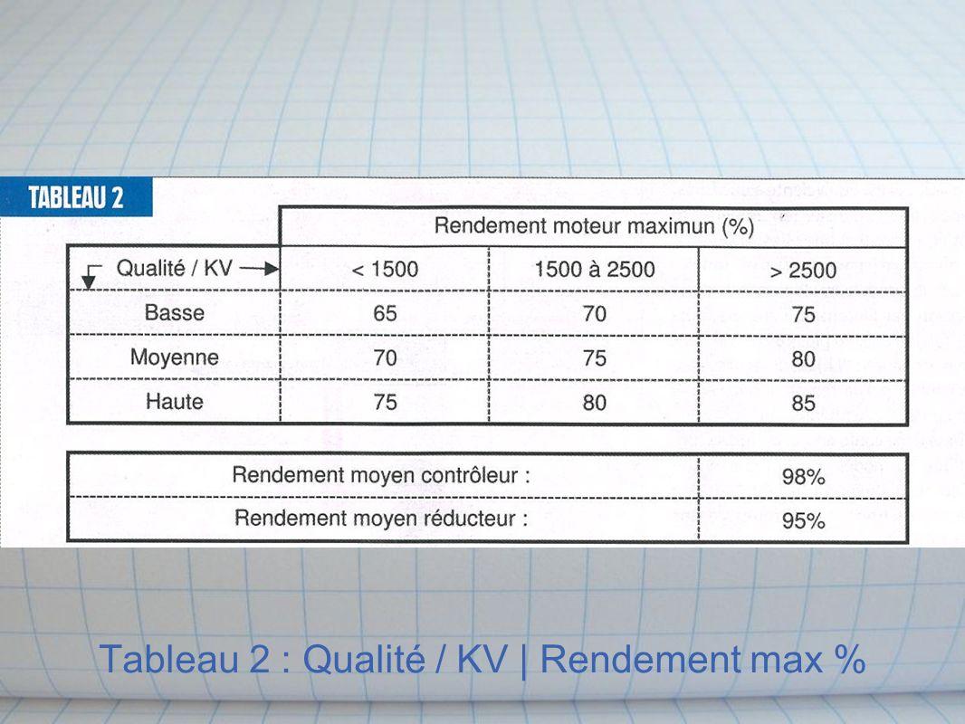 Tableau 2 : Qualité / KV | Rendement max %
