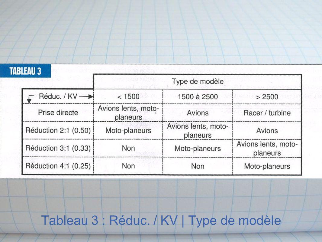 Tableau 3 : Réduc. / KV | Type de modèle