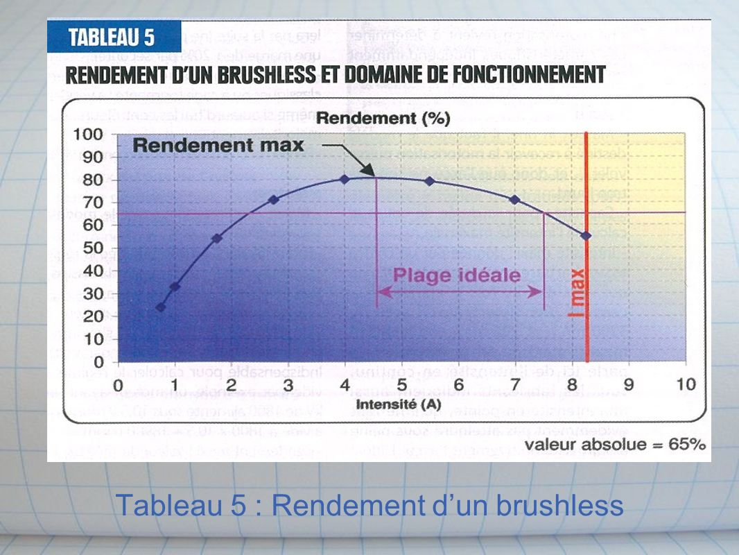 Tableau 5 : Rendement d'un brushless