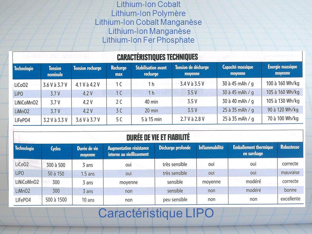 Caractéristique LIPO Lithium-Ion Cobalt Lithium-Ion Polymère