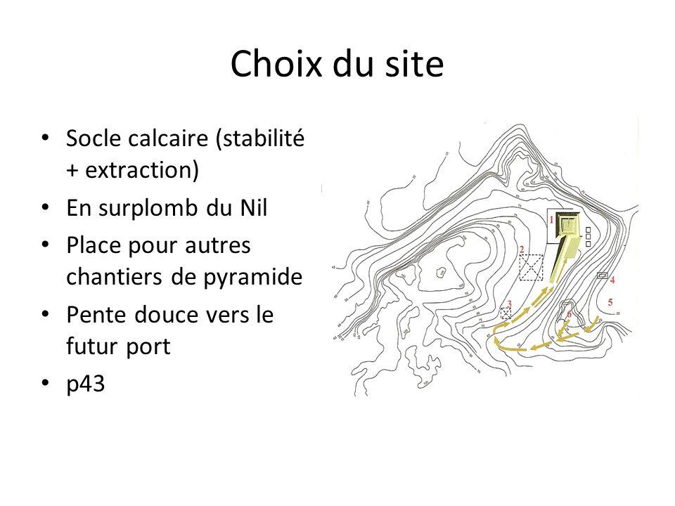 Choix du site Socle calcaire (stabilité + extraction)