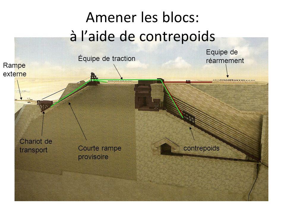 Amener les blocs: à l'aide de contrepoids