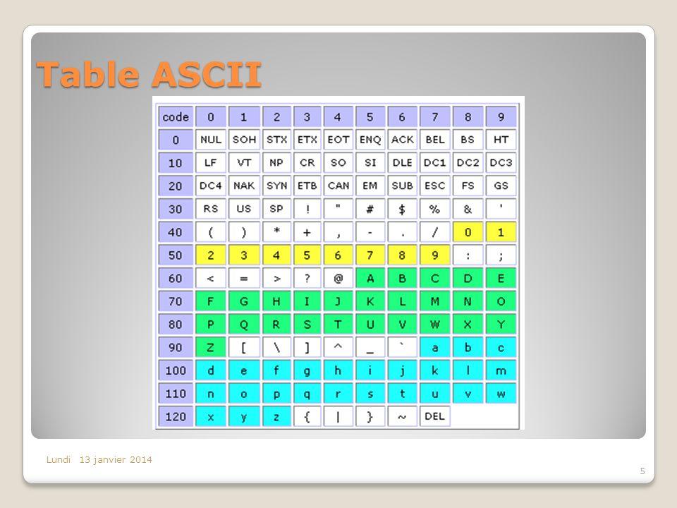 Table ASCII Lundi 13 janvier 2014