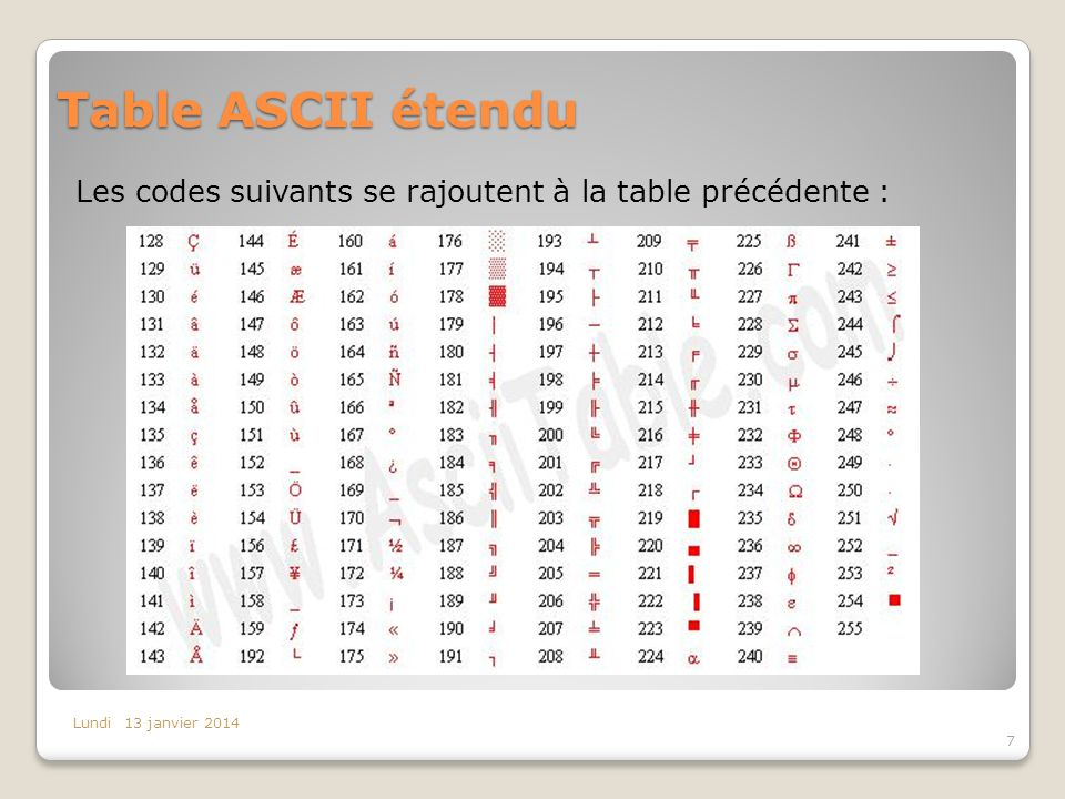 Table ASCII étendu Les codes suivants se rajoutent à la table précédente : Lundi 13 janvier 2014