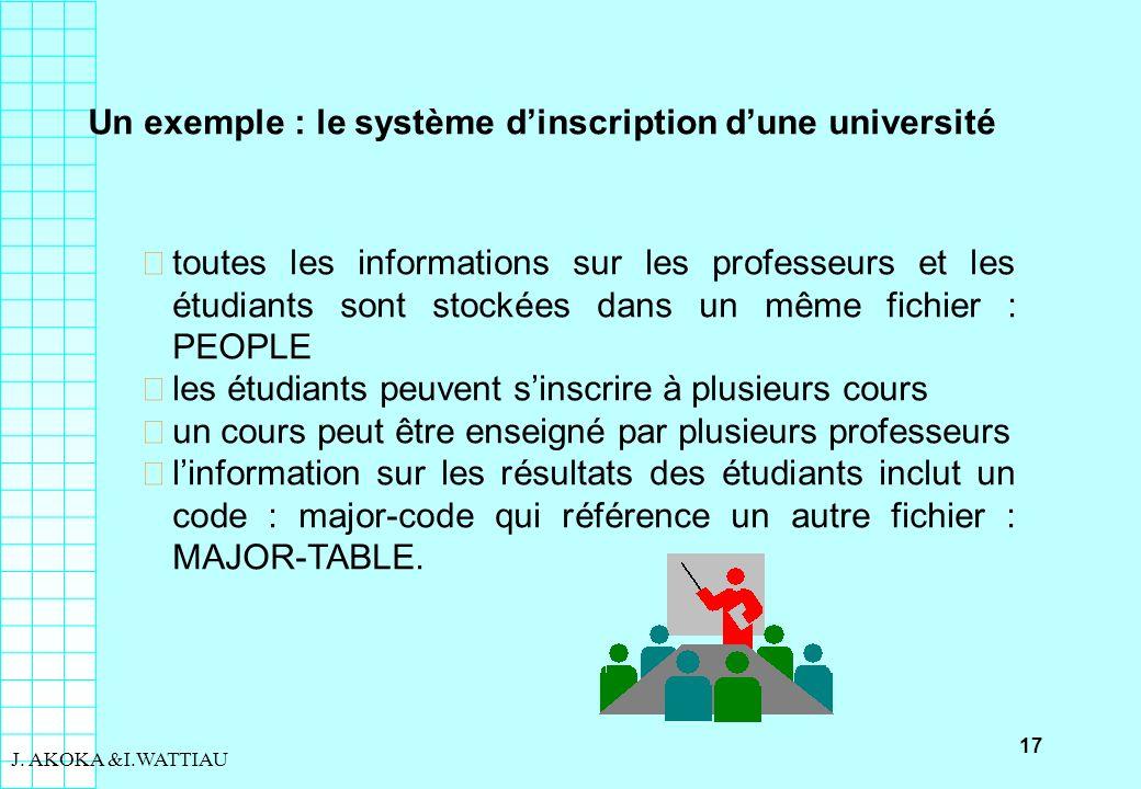 Un exemple : le système d'inscription d'une université