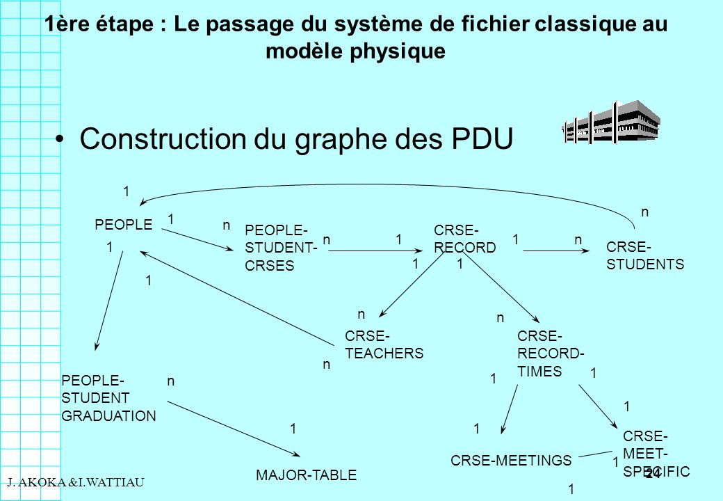 Construction du graphe des PDU