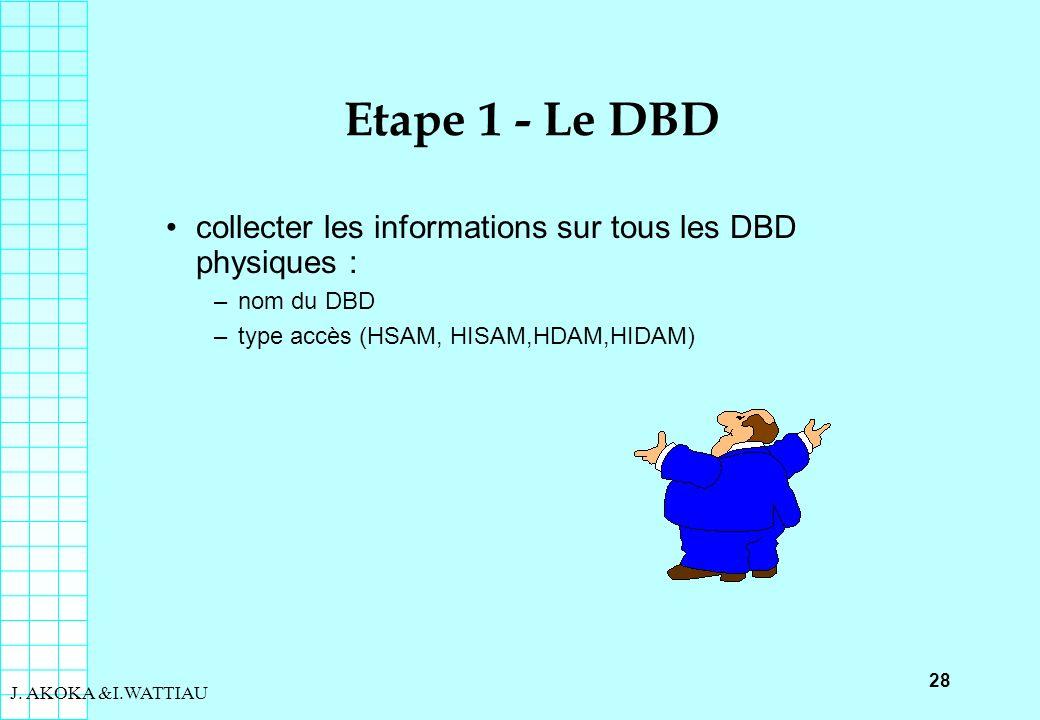 Etape 1 - Le DBD collecter les informations sur tous les DBD physiques : nom du DBD. type accès (HSAM, HISAM,HDAM,HIDAM)