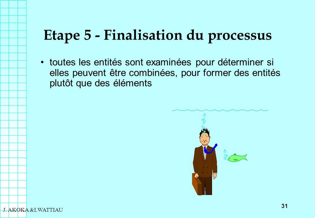 Etape 5 - Finalisation du processus