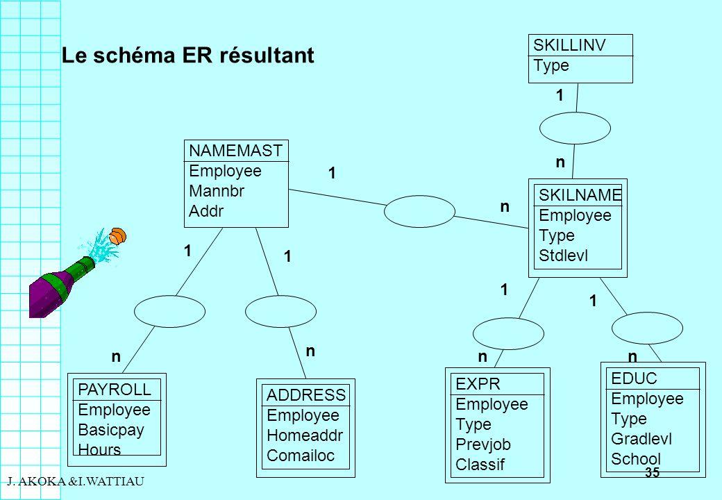 Le schéma ER résultant SKILLINV Type 1 NAMEMAST Employee Mannbr Addr n