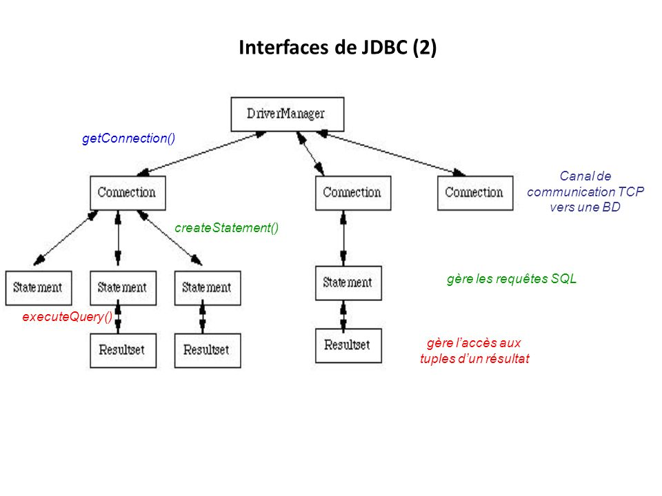 Interfaces de JDBC (2) getConnection()