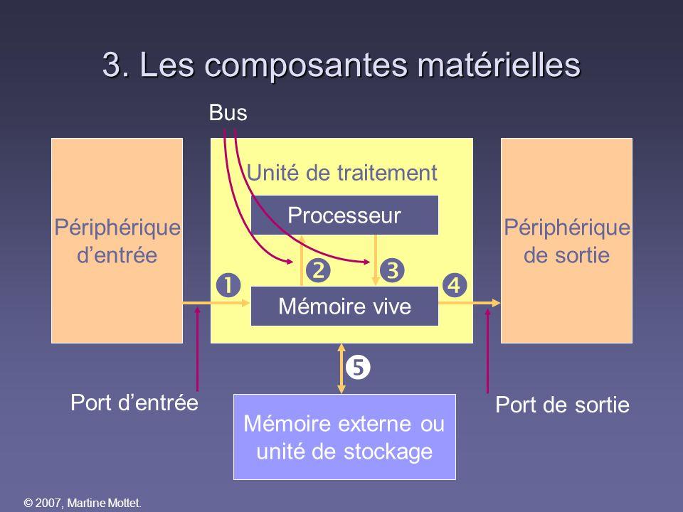3. Les composantes matérielles
