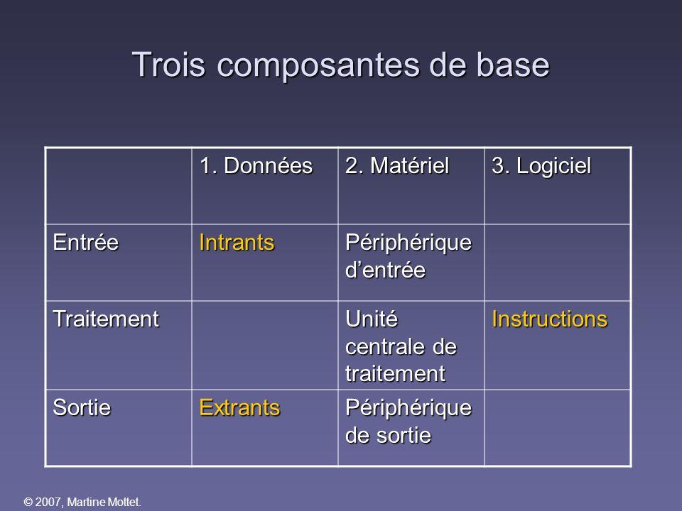 Trois composantes de base