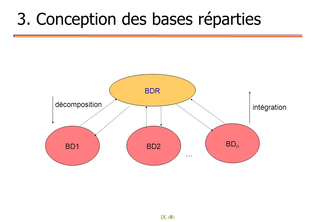 3. Conception des bases réparties