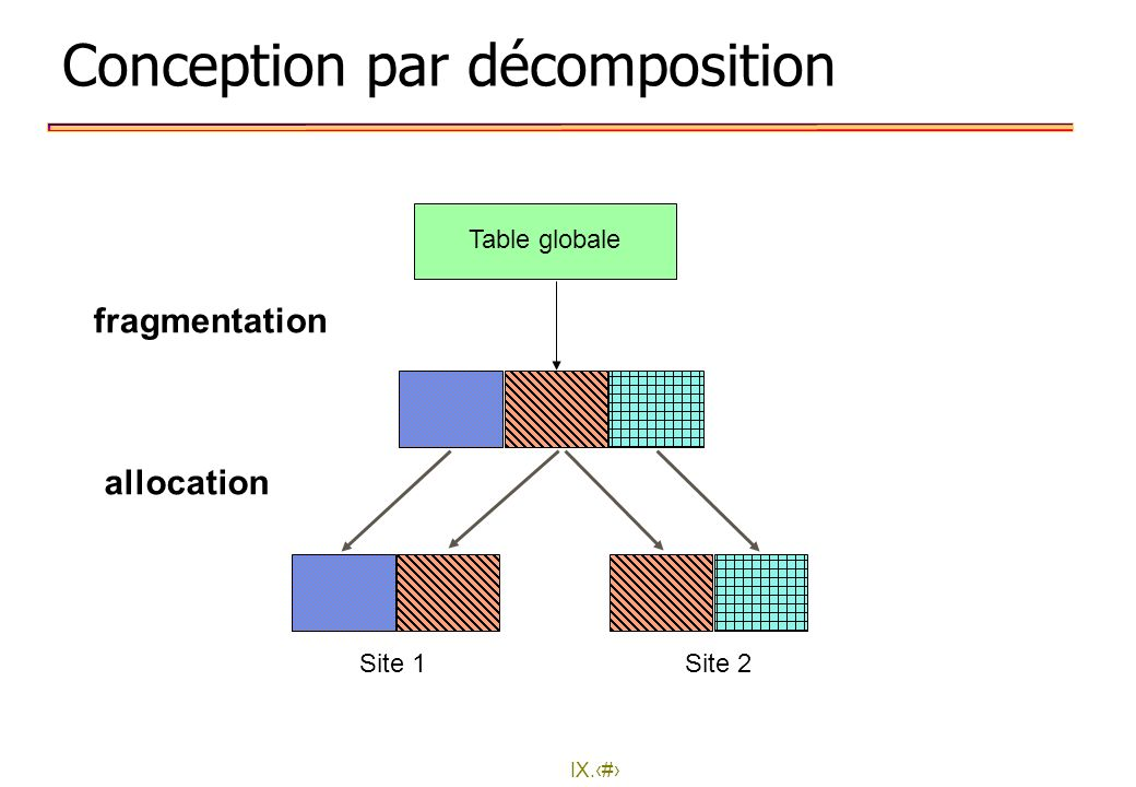 Conception par décomposition