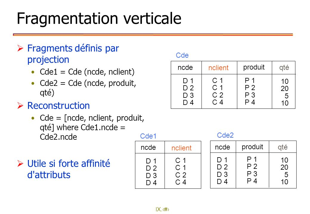 Fragmentation verticale