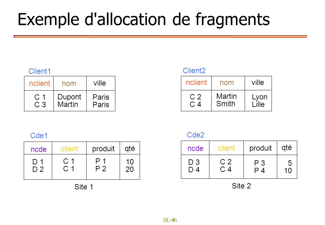 Exemple d allocation de fragments