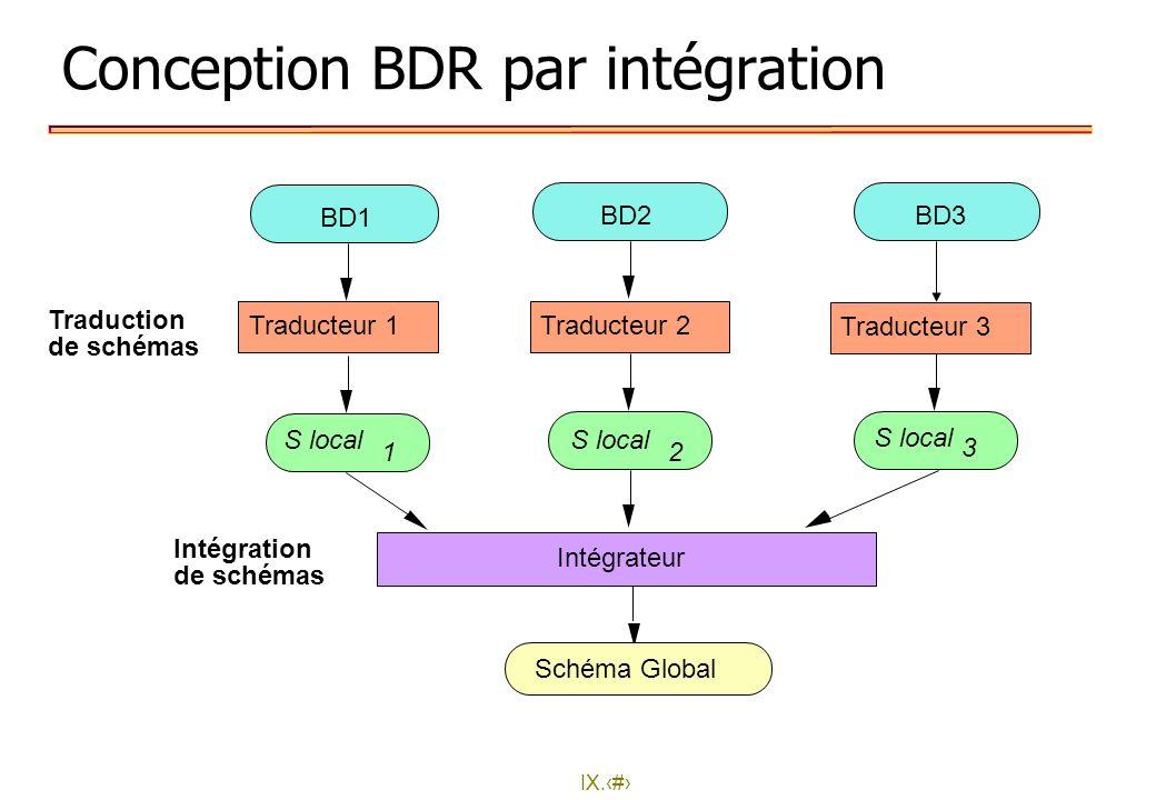 Conception BDR par intégration