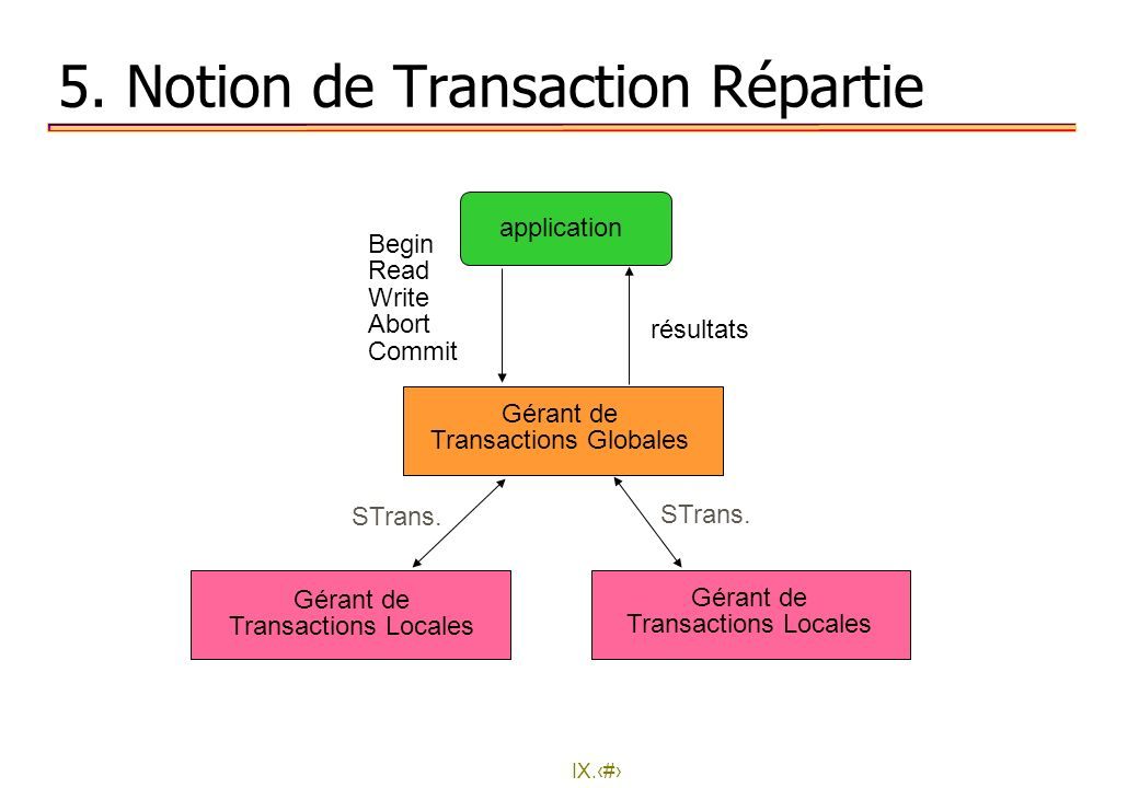5. Notion de Transaction Répartie