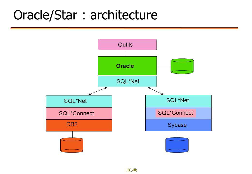Oracle/Star : architecture