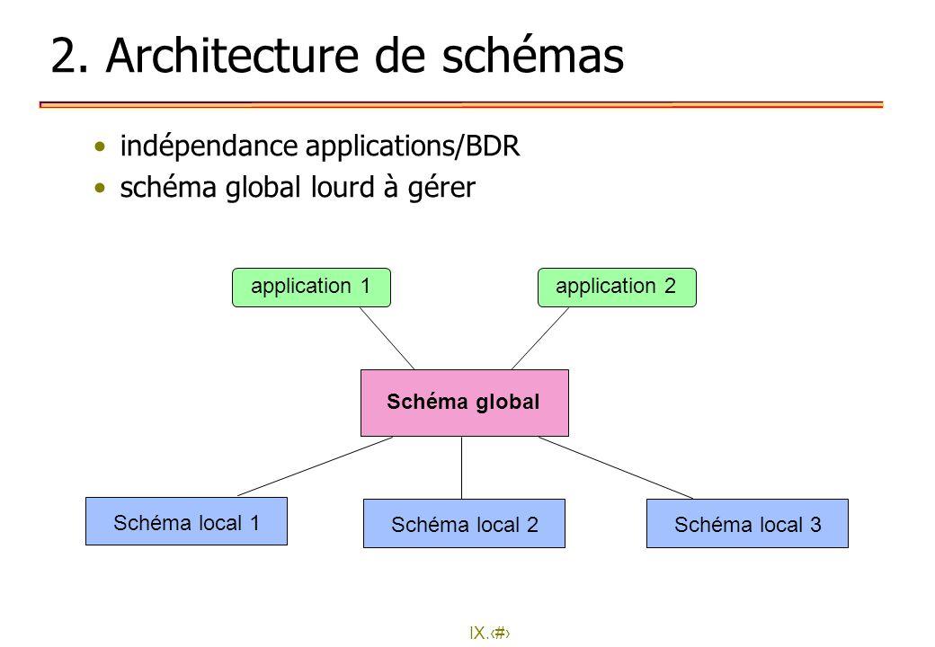 2. Architecture de schémas