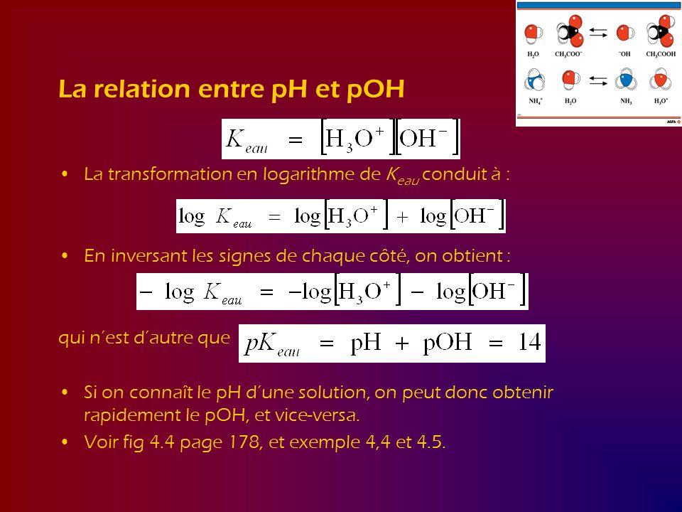 La relation entre pH et pOH